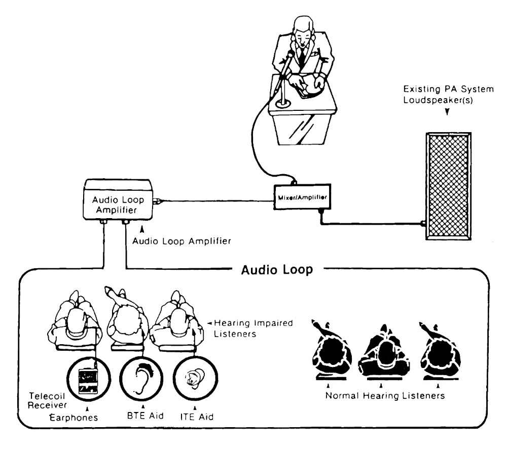 How Do Induction Loop Systems Work?